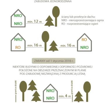 Odległość budynku od lasu – zmiany w2018 r.