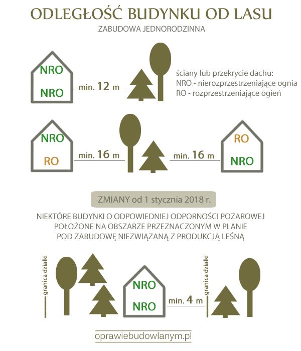 Odległość budynku od lasu - zmiany w 2018 r.