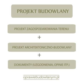 Co organ sprawdza w projekcie budowlanym