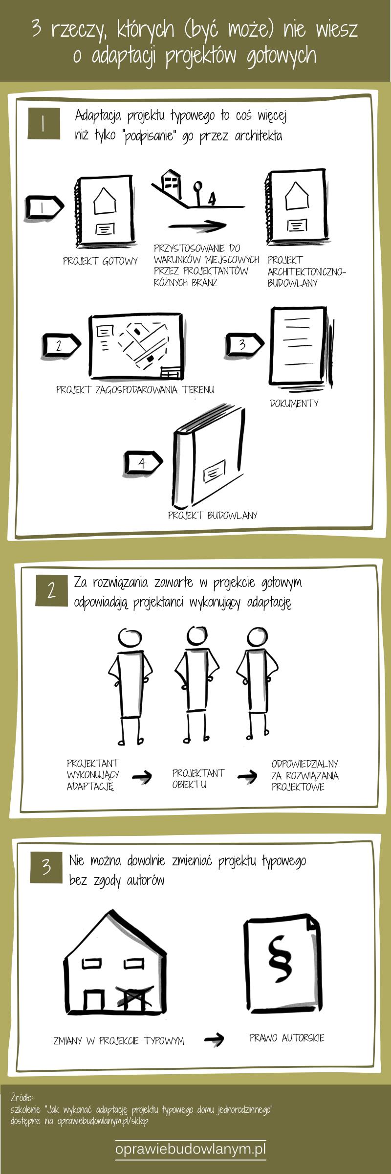 Infografika o adaptacji projektów gotowych