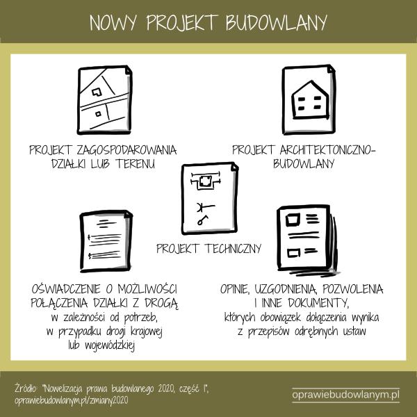 nowy projekt budowlany 2020